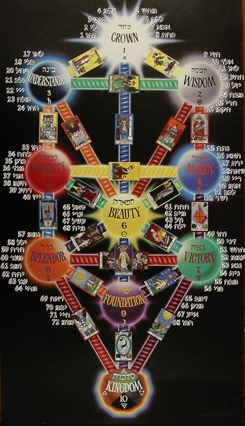 The sphirot with God names the 72 angels from the tree of life and its paths ways represented by the hebrew letters
